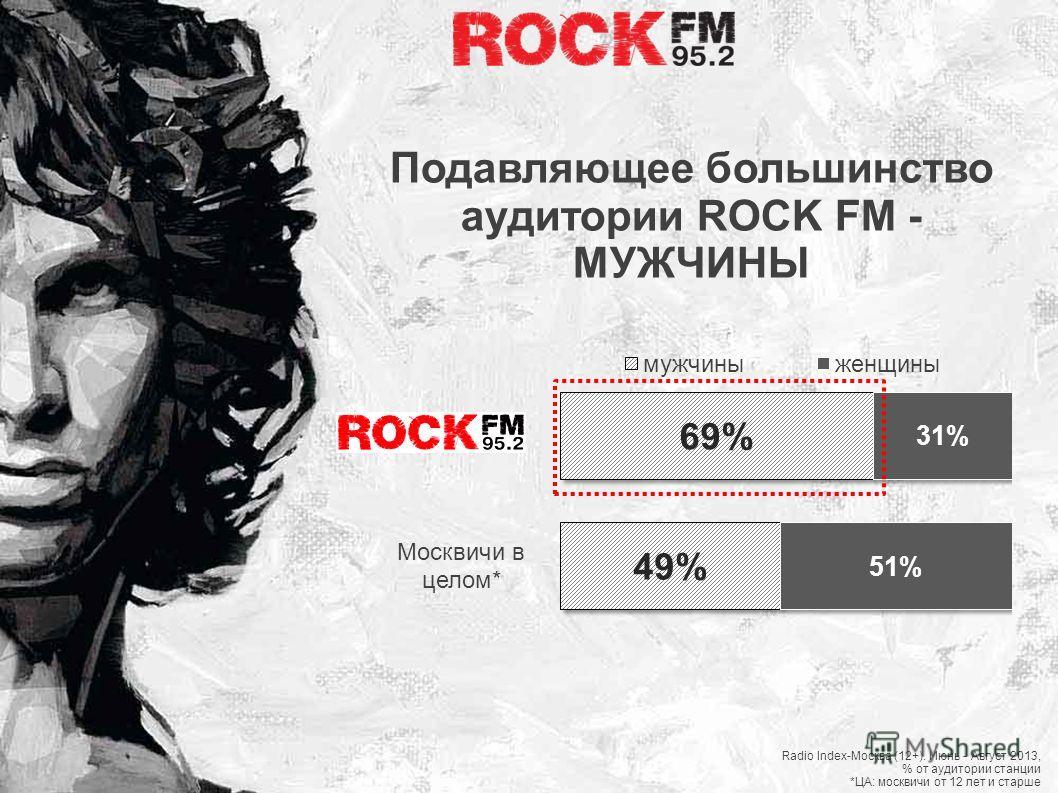 Москвичи в целом* Подавляющее большинство аудитории ROCK FM - МУЖЧИНЫ Radio Index-Москва (12+). Июнь - Август 2013, % от аудитории станции *ЦА: москвичи от 12 лет и старше