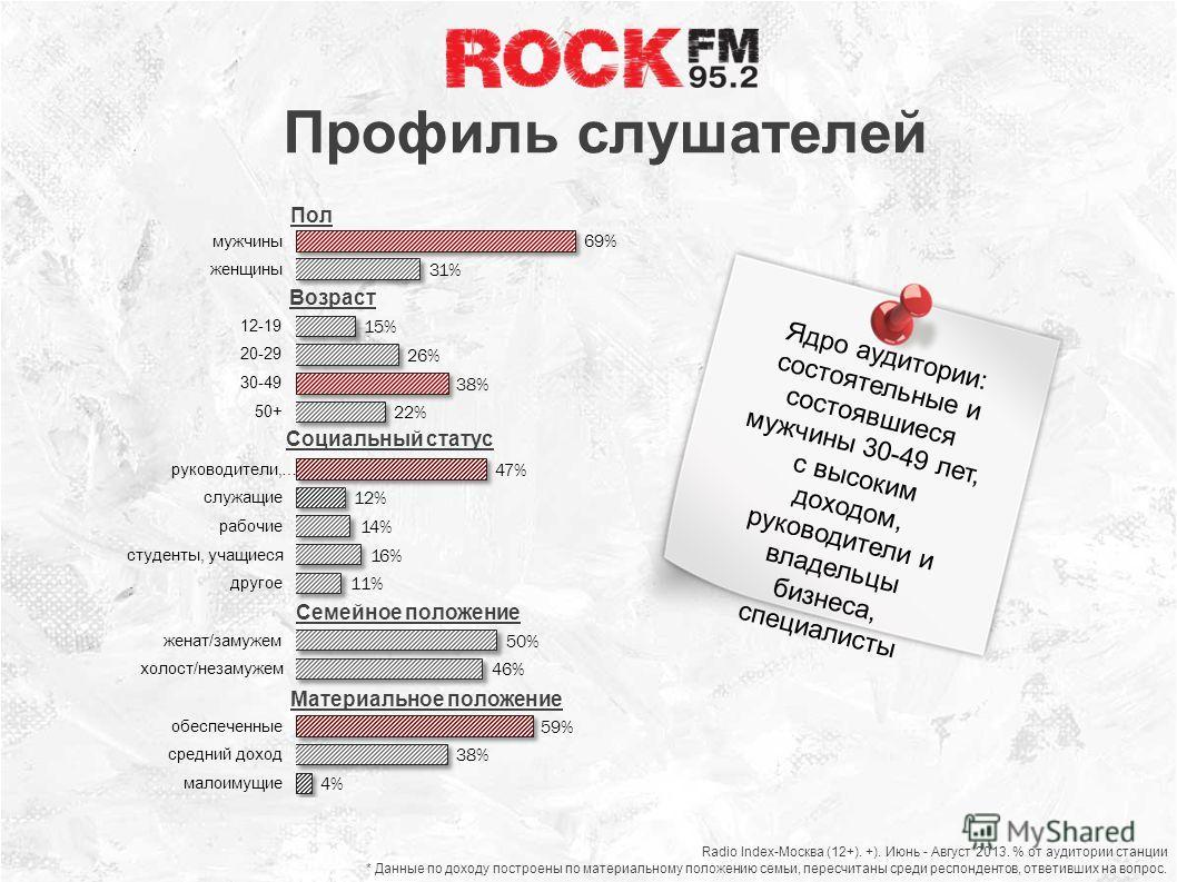 Профиль слушателей Социальный статус Материальное положение Radio Index-Москва (12+). +). Июнь - Август 2013. % от аудитории станции * Данные по доходу построены по материальному положению семьи, пересчитаны среди респондентов, ответивших на вопрос.