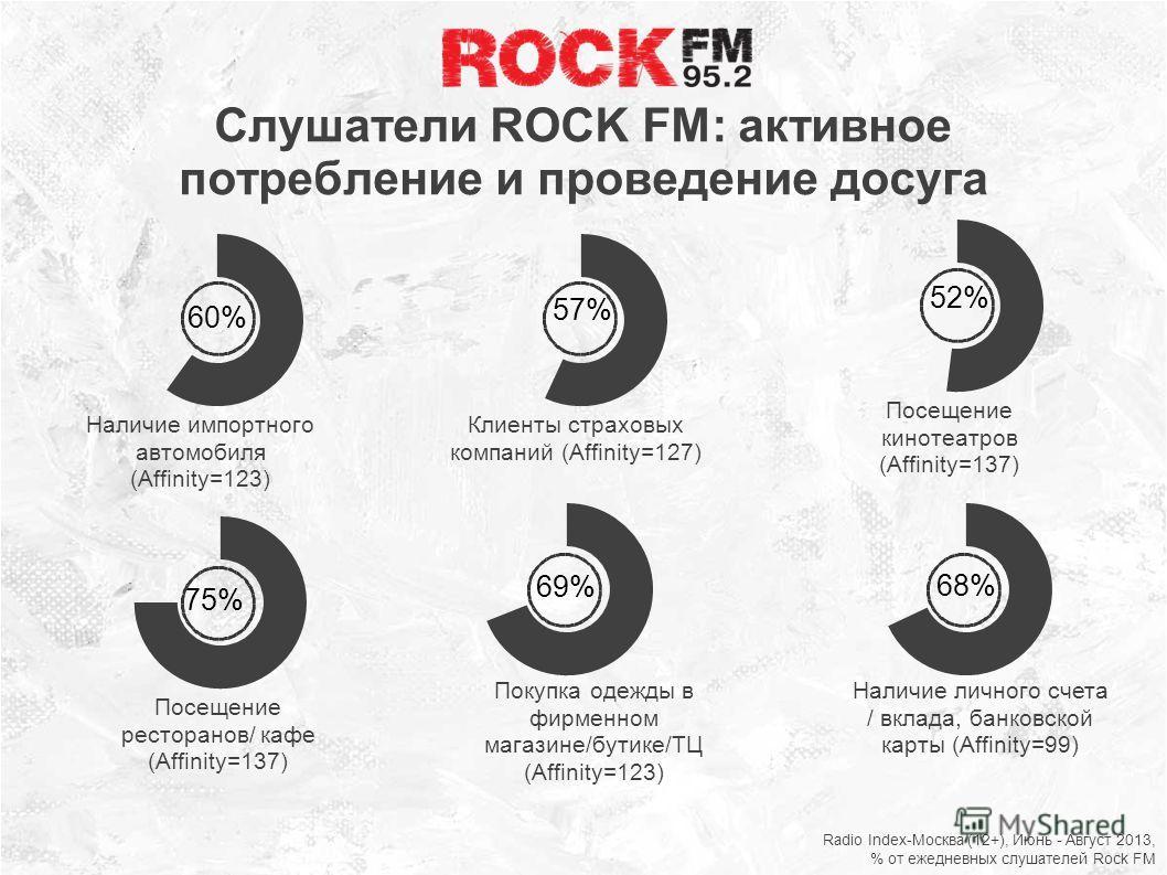 Слушатели ROCK FM: активное потребление и проведение досуга Radio Index-Москва (12+), Июнь - Август 2013, % от ежедневных слушателей Rock FM
