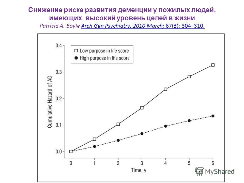 Снижение риска развития деменции у пожилых людей, имеющих высокий уровень целей в жизни Patricia A. Boyle Arch Gen Psychiatry. 2010 March; 67(3): 304–310.Arch Gen Psychiatry. 2010 March; 67(3): 304–310.