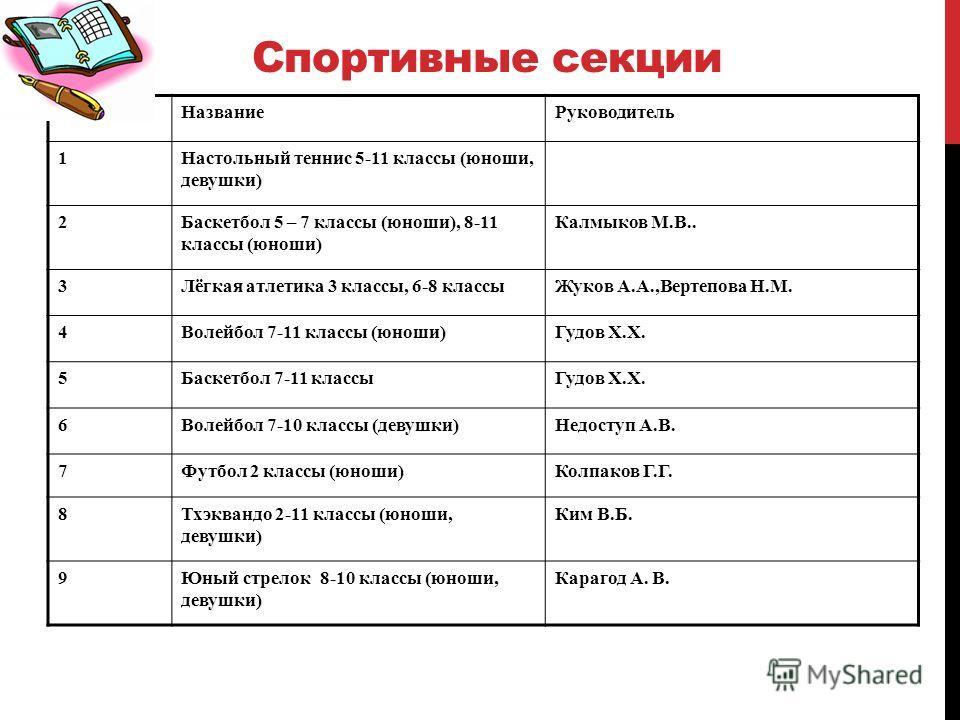 Спортивные секции п/пНазваниеРуководитель 1Настольный теннис 5-11 классы (юноши, девушки) 2Баскетбол 5 – 7 классы (юноши), 8-11 классы (юноши) Калмыков М.В.. 3Лёгкая атлетика 3 классы, 6-8 классыЖуков А.А.,Вертепова Н.М. 4Волейбол 7-11 классы (юноши)