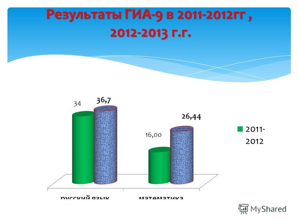 Результаты ГИА-9 в 2011-2012гг, 2012-2013 г.г.