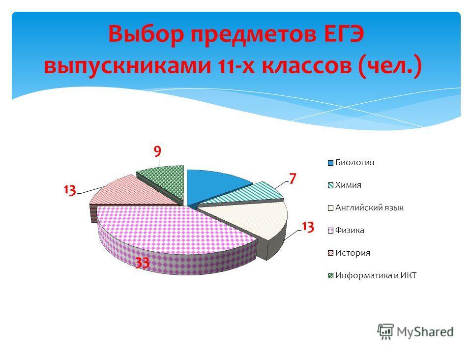 Выбор предметов ЕГЭ выпускниками 11-х классов (чел.)
