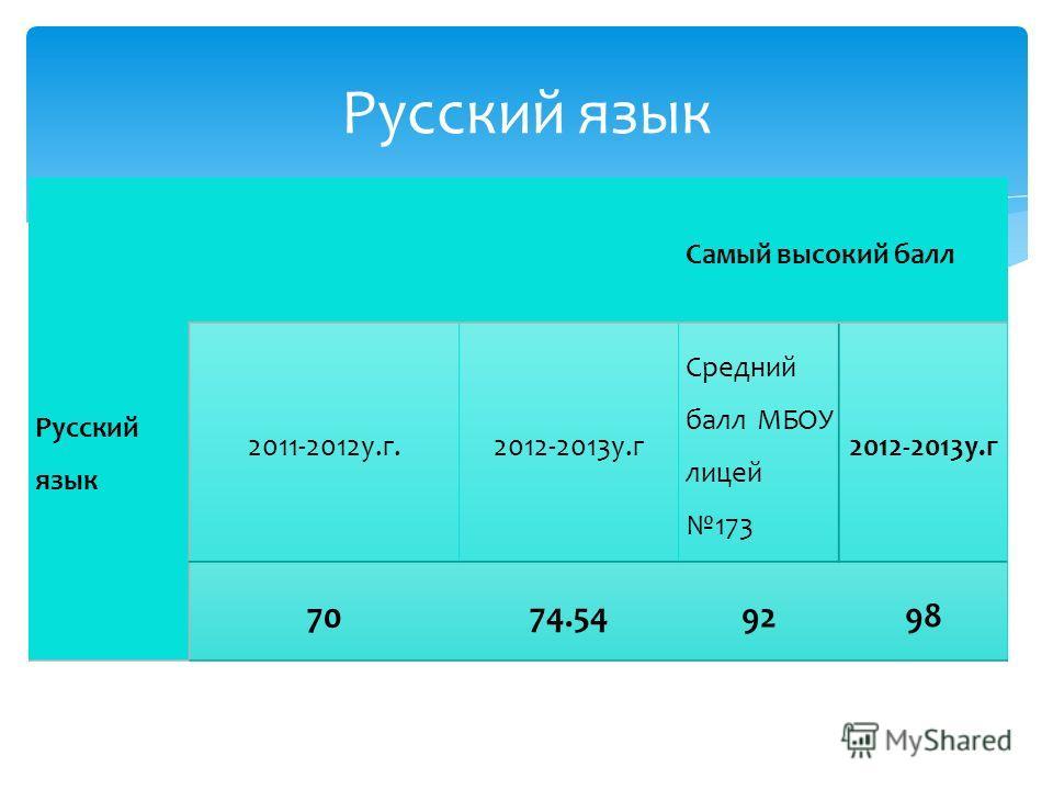 Русский язык Самый высокий балл 2011-2012у.г. 2012-2013у.г Средний балл МБОУ лицей 173 2012-2013у.г 70 74.54 92 98 Русский язык