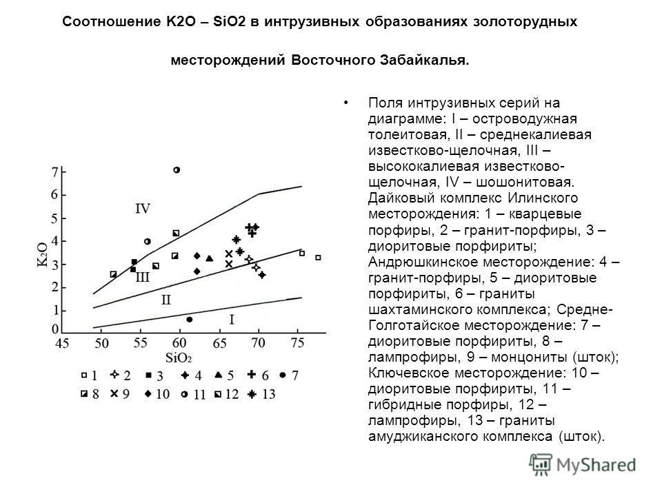 Соотношение K2O – SiO2 в интрузивных образованиях золоторудных месторождений Восточного Забайкалья. Поля интрузивных серий на диаграмме: I – островодужная толеитовая, II – среднекалиевая известково-щелочная, III – высококалиевая известково- щелочная,