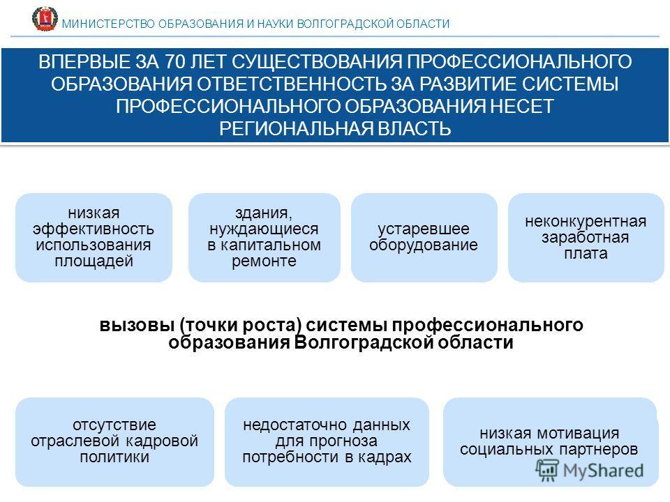МИНИСТЕРСТВО ОБРАЗОВАНИЯ И НАУКИ ВОЛГОГРАДСКОЙ ОБЛАСТИ вызовы (точки роста) системы профессионального образования Волгоградской области ВПЕРВЫЕ ЗА 70 ЛЕТ СУЩЕСТВОВАНИЯ ПРОФЕССИОНАЛЬНОГО ОБРАЗОВАНИЯ ОТВЕТСТВЕННОСТЬ ЗА РАЗВИТИЕ СИСТЕМЫ ПРОФЕССИОНАЛЬНОГ