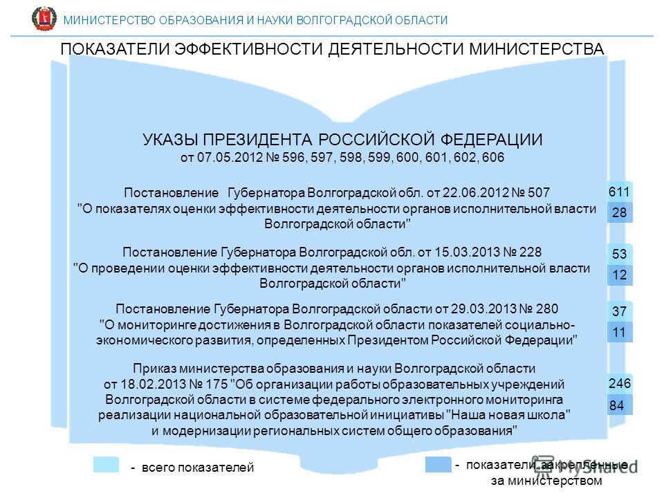 Постановление Губернатора Волгоградской обл. от 22.06.2012 507