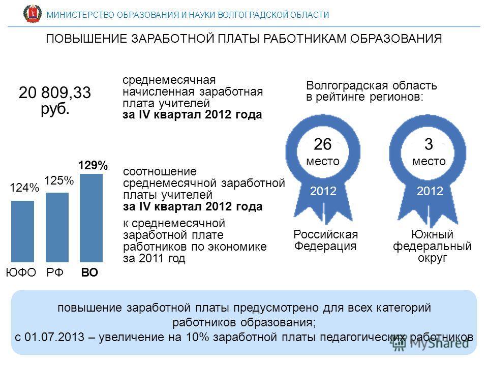 Индексация заработных плат почтовым работникам в 2018 году в России