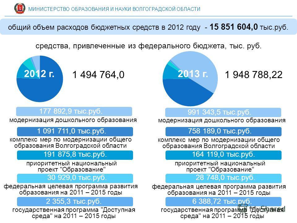 средства, привлеченные из федерального бюджета, тыс. руб. МИНИСТЕРСТВО ОБРАЗОВАНИЯ И НАУКИ ВОЛГОГРАДСКОЙ ОБЛАСТИ общий объем расходов бюджетных средств в 2012 году - 15 851 604,0 тыс.руб. 191 875,8 тыс.руб. 1 091 711,0 тыс.руб. 30 929,0 тыс.руб. комп