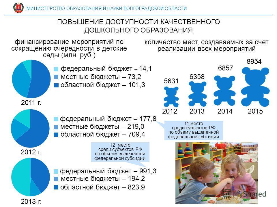 11 место среди субъектов РФ по объему выделенной федеральной субсидии ПОВЫШЕНИЕ ДОСТУПНОСТИ КАЧЕСТВЕННОГО ДОШКОЛЬНОГО ОБРАЗОВАНИЯ количество мест, создаваемых за счет реализации всех мероприятий 2012201420152013 5631 6857 8954 6358 2011 г. 2012 г. 20