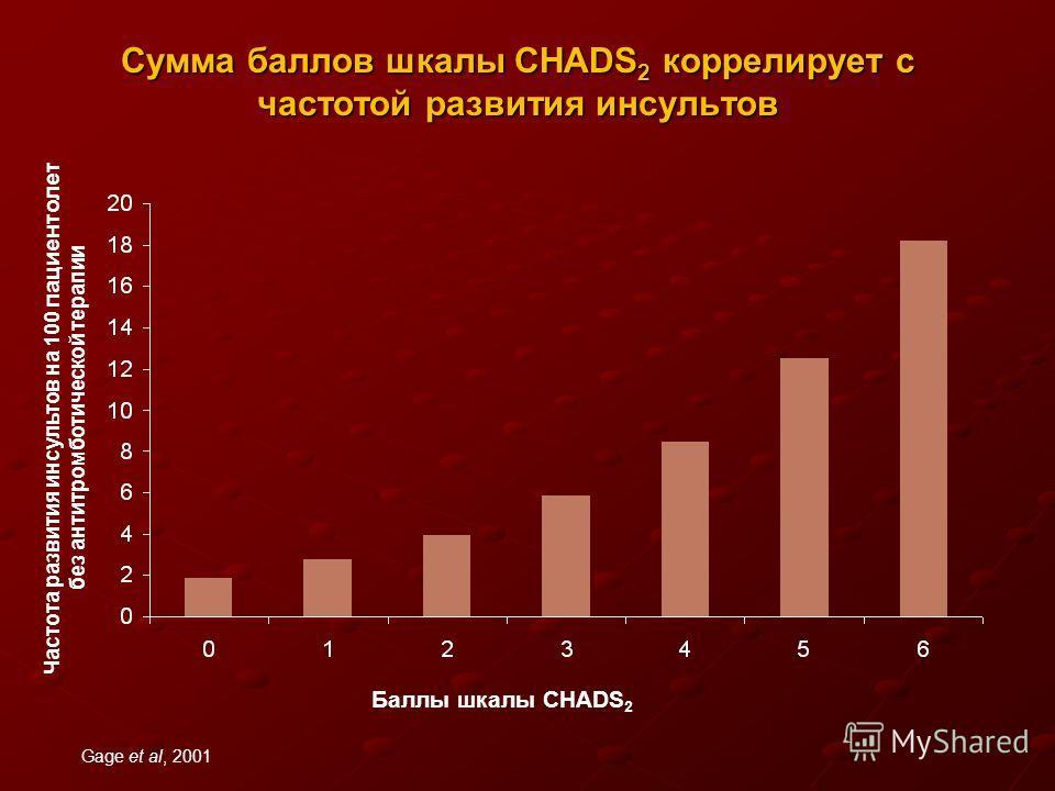Сумма баллов шкалы CHADS 2 коррелирует с частотой развития инсультов Баллы шкалы CHADS 2 Частота развития инсультов на 100 пациентолет без антитромботической терапии Gage et al, 2001