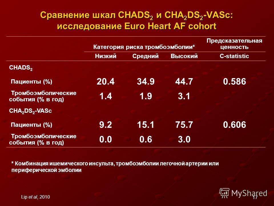 17 Сравнение шкал CHADS 2 и CHA 2 DS 2 -VASc: исследование Euro Heart AF cohort Категория риска тромбоэмболии* Предсказательная ценность НизкийСреднийВысокийC-statistic CHADS 2 Пациенты (%) 20.434.944.70.586 Тромбоэмболические события (% в год) 1.41.