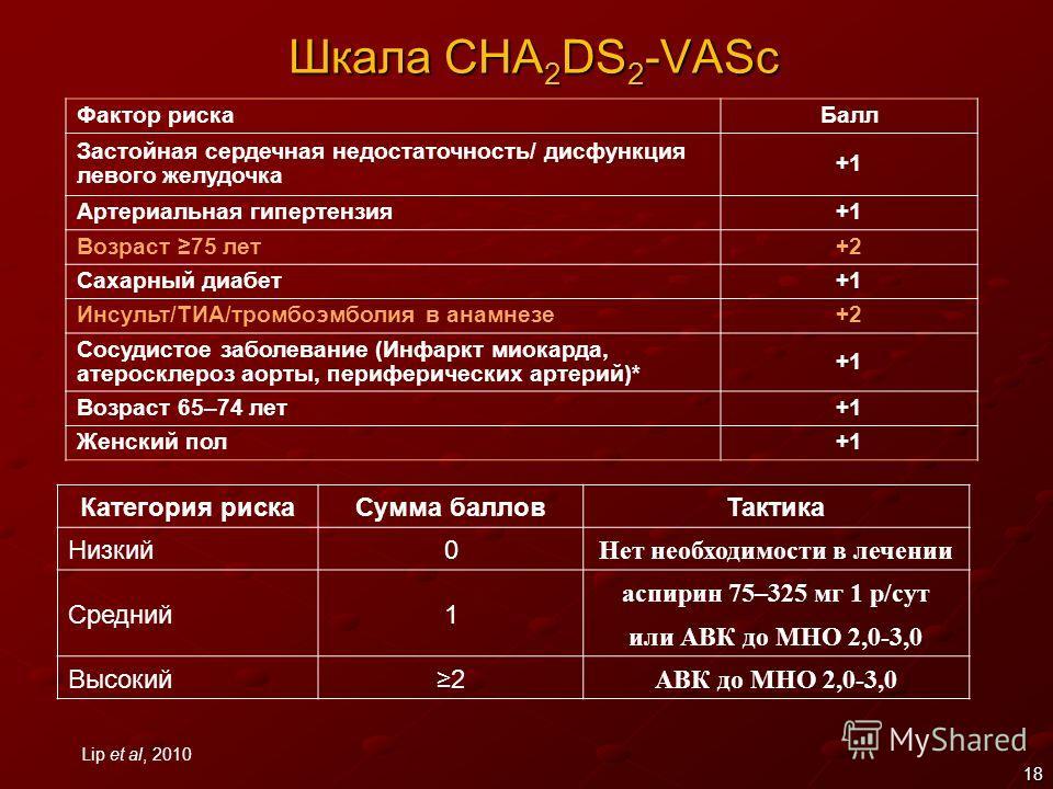18 Шкала CHA 2 DS 2 -VASc Фактор рискаБалл Застойная сердечная недостаточность/ дисфункция левого желудочка +1 Артериальная гипертензия+1 Возраст 75 лет+2 Сахарный диабет+1 Инсульт/ТИА/тромбоэмболия в анамнезе+2 Сосудистое заболевание (Инфаркт миокар