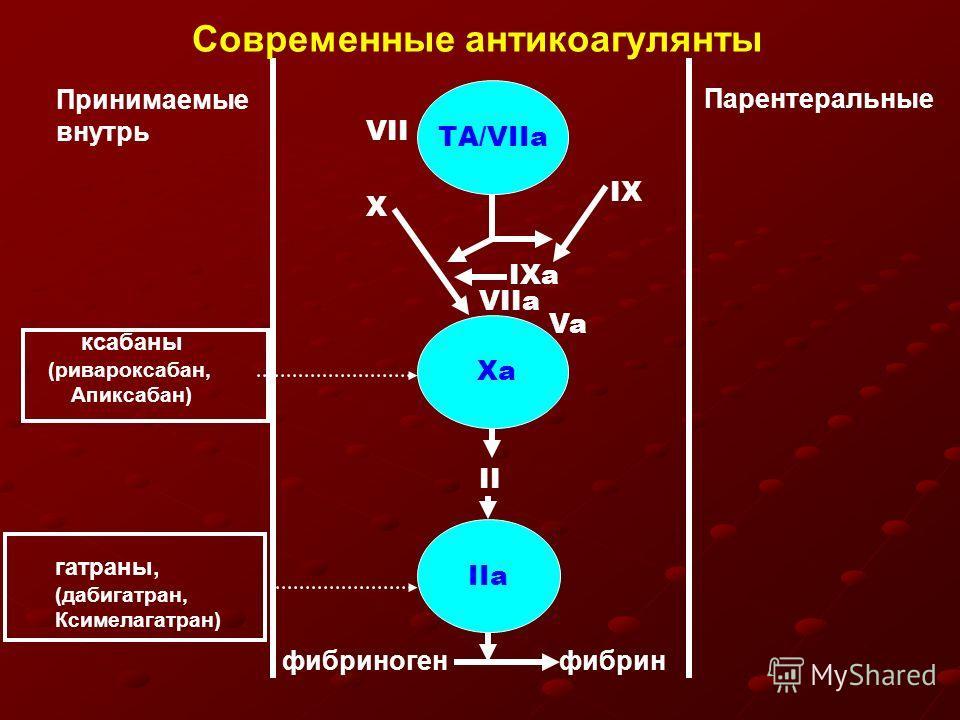 IIа Ха ТА/VIIa Принимаемые внутрь Парентеральные Современные антикоагулянты фибриногенфибрин Х VIIa IХа IХIХ Va II VII ксабаны (ривароксабан, Апиксабан) гатраны, (дабигатран, Ксимелагатран)
