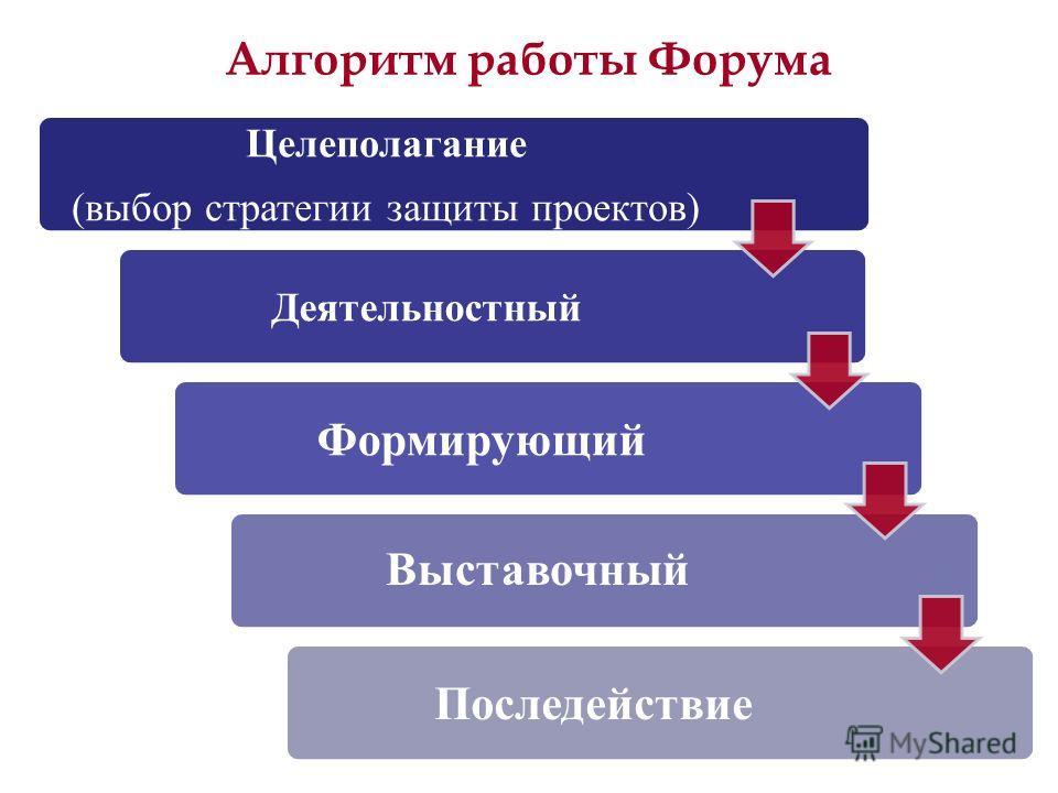 Алгоритм работы Форума Целеполагание (выбор стратегии защиты проектов) Деятельностный Формирующий Выставочный Последействие