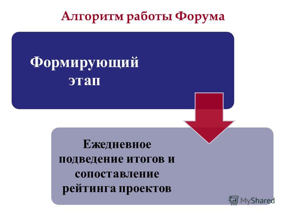 Алгоритм работы Форума Формирующий этап Ежедневное подведение итогов и сопоставление рейтинга проектов