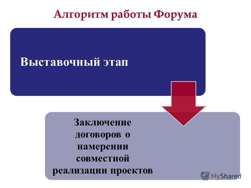 Алгоритм работы Форума Выставочный этап Заключение договоров о намерении совместной реализации проектов
