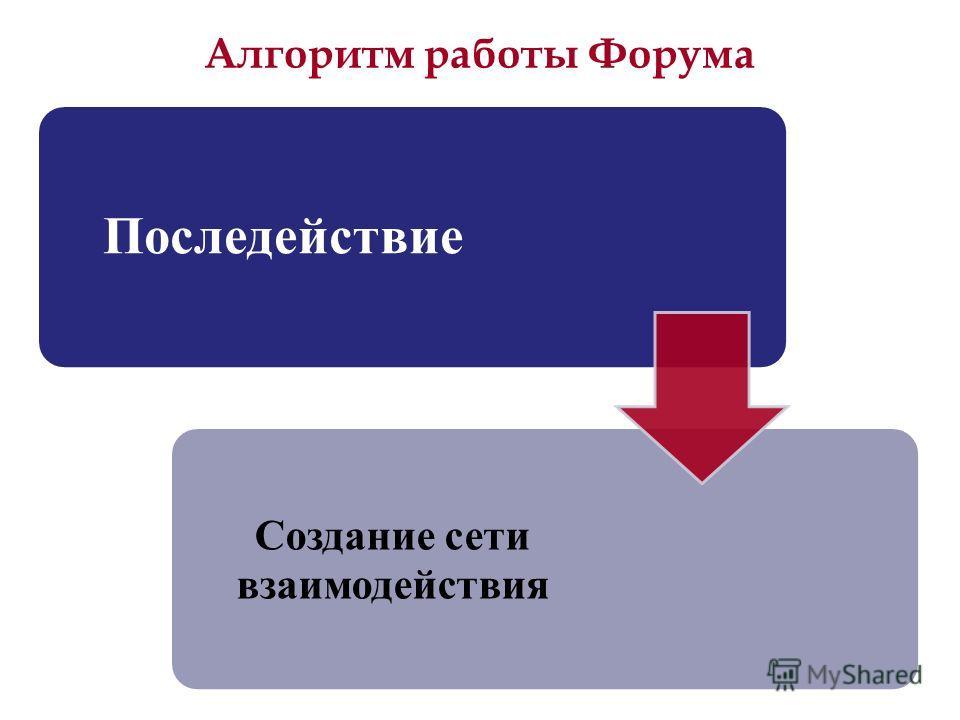 Алгоритм работы Форума Последействие Создание сети взаимодействия