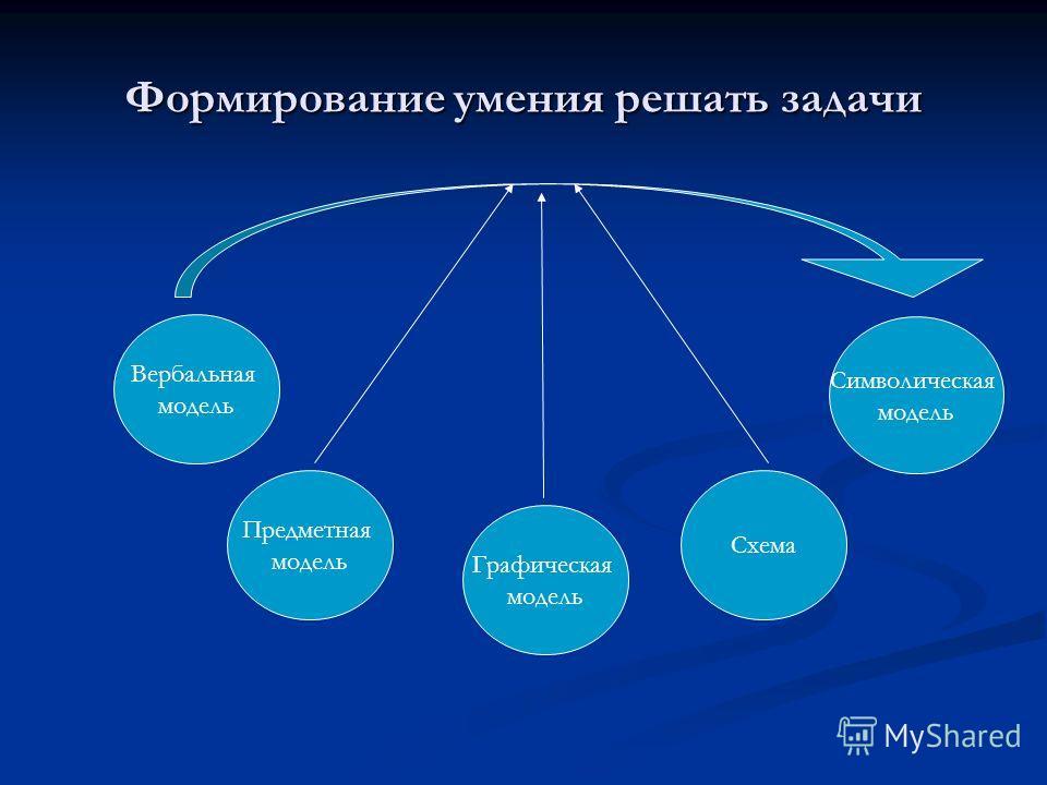 Формирование умения решать задачи Вербальная модель Символическая модель Предметная модель Графическая модель Схема