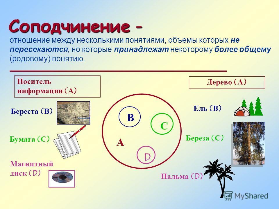 Соподчинение - отношение между несколькими понятиями, объемы которых не пересекаются, но которые принадлежат некоторому более общему (родовому) понятию. А В С D Носитель информации (А) Береста (В) Бумага (С) Магнитный диск (D) Дерево (А) Ель (В) Бере
