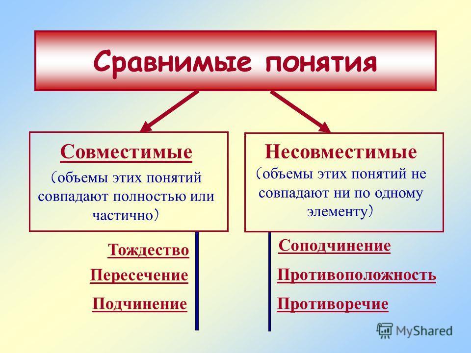 Сравнимые понятия Совместимые (объемы этих понятий совпадают полностью или частично) Несовместимые (объемы этих понятий не совпадают ни по одному элементу) Тождество Пересечение Подчинение Соподчинение Противоположность Противоречие
