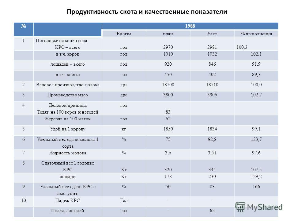 Продуктивность скота и качественные показатели 1988 Ед.измпланфакт% выполнения 1 Поголовье на конец года КРС – всегогол29702981100,3 в т.ч. коровгол10101032102,1 лошадей – всегогол92084691,9 в т.ч. кобылгол45040289,3 2Валовое производство молокацн187