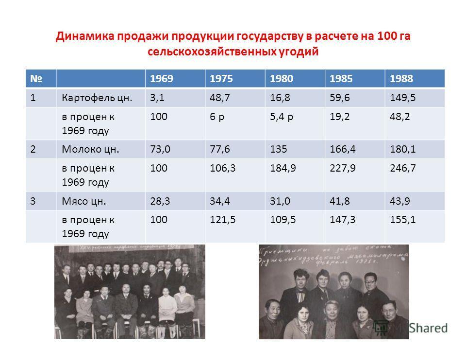 Динамика продажи продукции государству в расчете на 100 га сельскохозяйственных угодий 19691975198019851988 1Картофель цн.3,148,716,859,6149,5 в процен к 1969 году 1006 р5,4 р19,248,2 2Молоко цн.73,077,6135166,4180,1 в процен к 1969 году 100106,3184,
