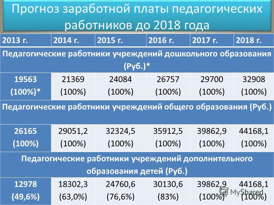 Прогноз заработной платы педагогических работников до 2018 года 2013 г.2014 г.2015 г.2016 г.2017 г.2018 г. Педагогические работники учреждений дошкольного образования (Руб.)* 19563 (100%)* 21369 (100%) 24084 (100%) 26757 (100%) 29700 (100%) 32908 (10