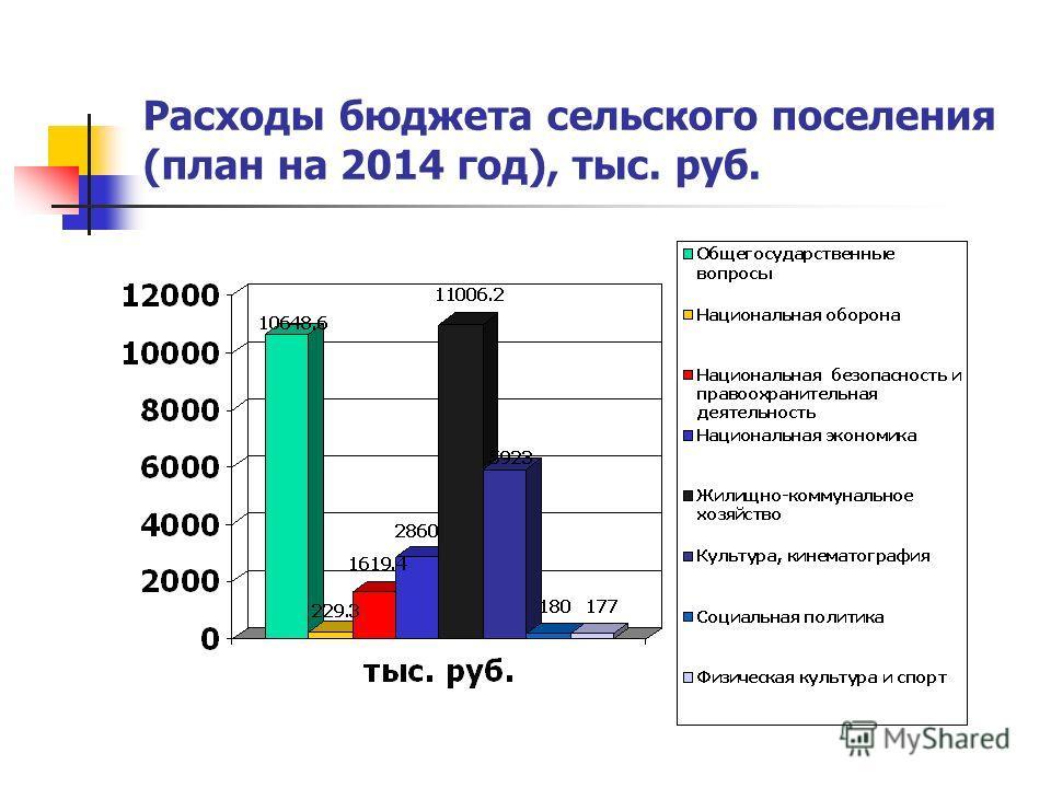 Расходы бюджета сельского поселения (план на 2014 год), тыс. руб.