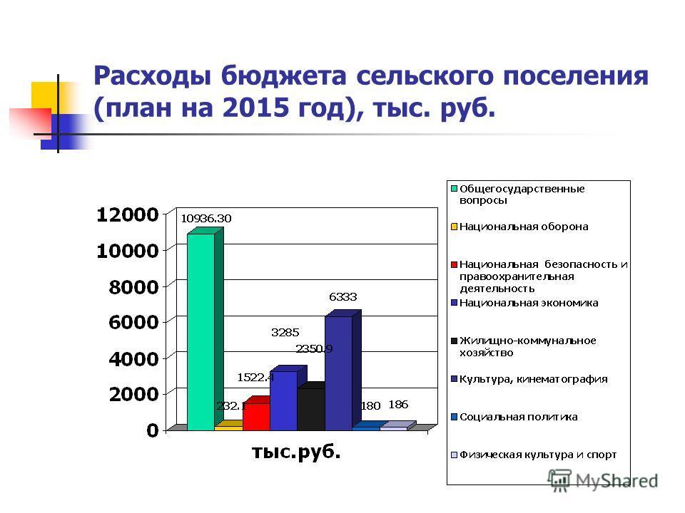 Расходы бюджета сельского поселения (план на 2015 год), тыс. руб.