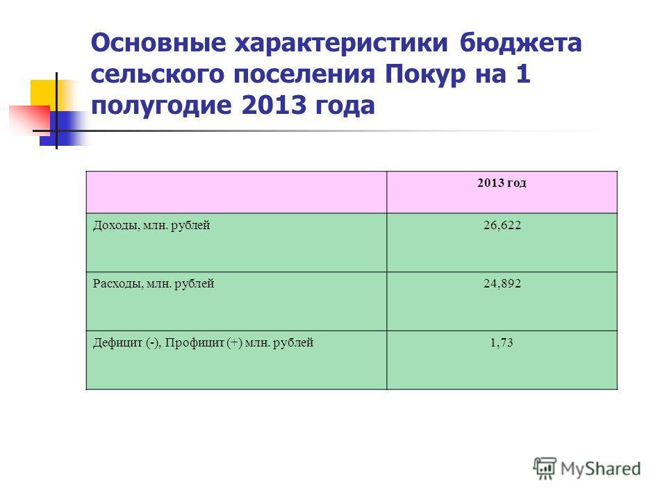 Основные характеристики бюджета сельского поселения Покур на 1 полугодие 2013 года 2013 год Доходы, млн. рублей26,622 Расходы, млн. рублей24,892 Дефицит (-), Профицит (+) млн. рублей1,73
