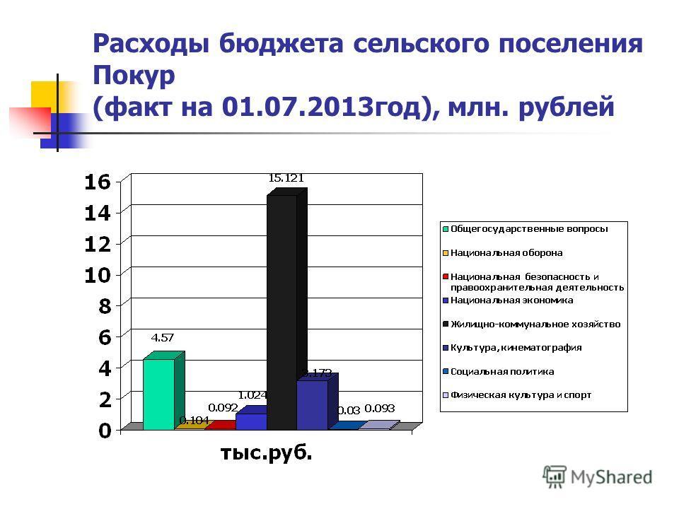 Расходы бюджета сельского поселения Покур (факт на 01.07.2013год), млн. рублей