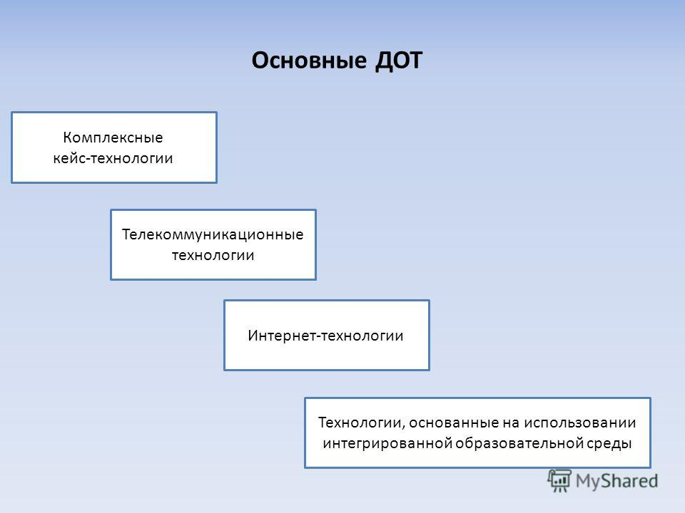 Основные ДОТ Телекоммуникационные технологии Интернет-технологии Технологии, основанные на использовании интегрированной образовательной среды Комплексные кейс-технологии