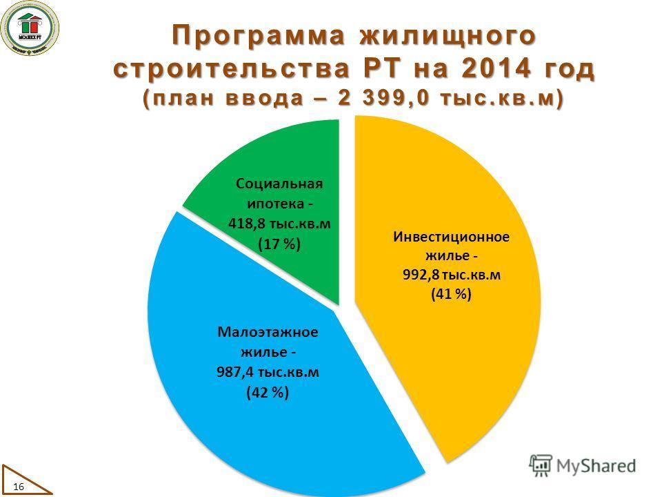 Программа жилищного строительства РТ на 2014 год (план ввода – 2 399,0 тыс.кв.м) 16