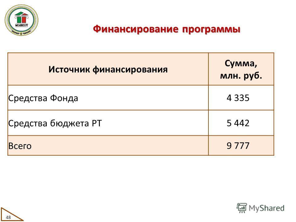 Источник финансирования Сумма, млн. руб. Средства Фонда 4 335 Средства бюджета РТ 5 442 Всего 9 777 Финансирование программы 48