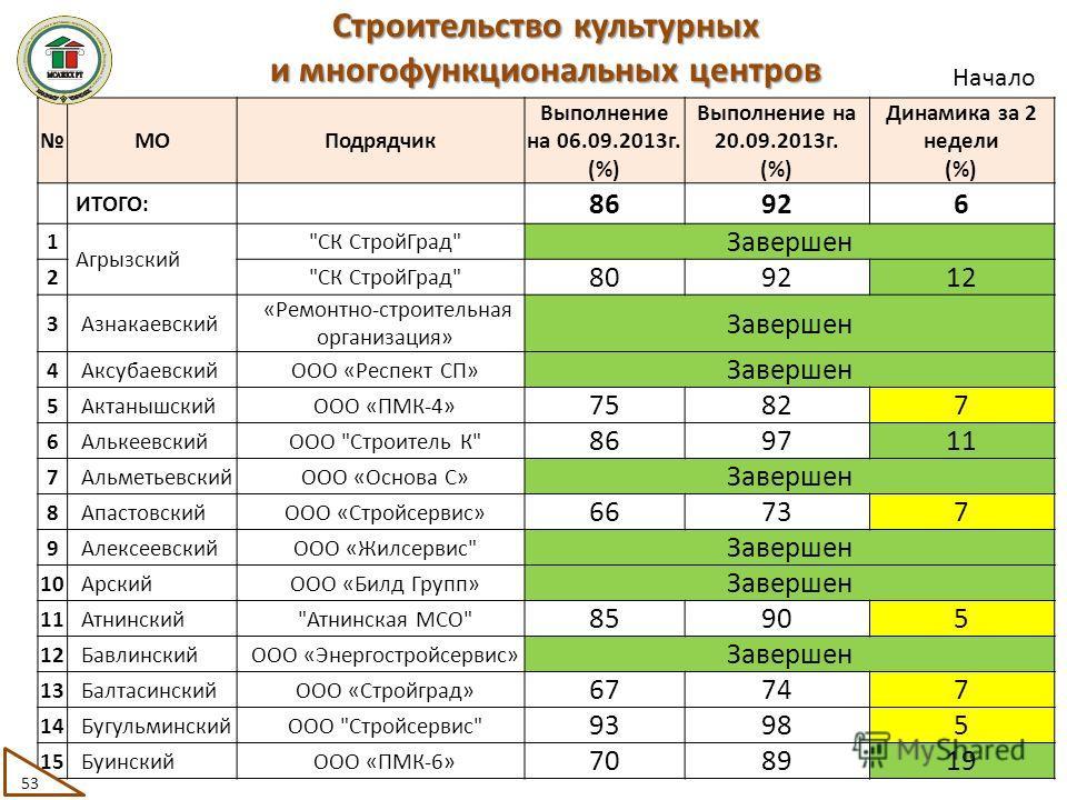 МОПодрядчик Выполнение на 06.09.2013г. (%) Выполнение на 20.09.2013г. (%) Динамика за 2 недели (%) ИТОГО: 86926 1 Агрызский