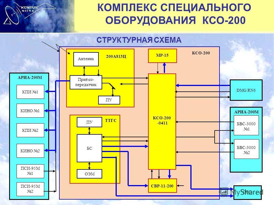 КОМПЛЕКС СПЕЦИАЛЬНОГО ОБОРУДОВАНИЯ КСО-200 СТРУКТУРНАЯ СХЕМА КПИ 1 КИНО 1 КПИ 2 ПСИ-95М 2 ПСИ-95М 1 КИНО 2 CCC Антенна Приёмо- передатчик ПУ МР-15 КСО-200 -0411 СВР-11-200 ПУ ОЭМ ТТГС 200А813Ц DMG RN6 БС КСО-200 АРИА-200М БВС-3000 1 АРИА-200М БВС-300