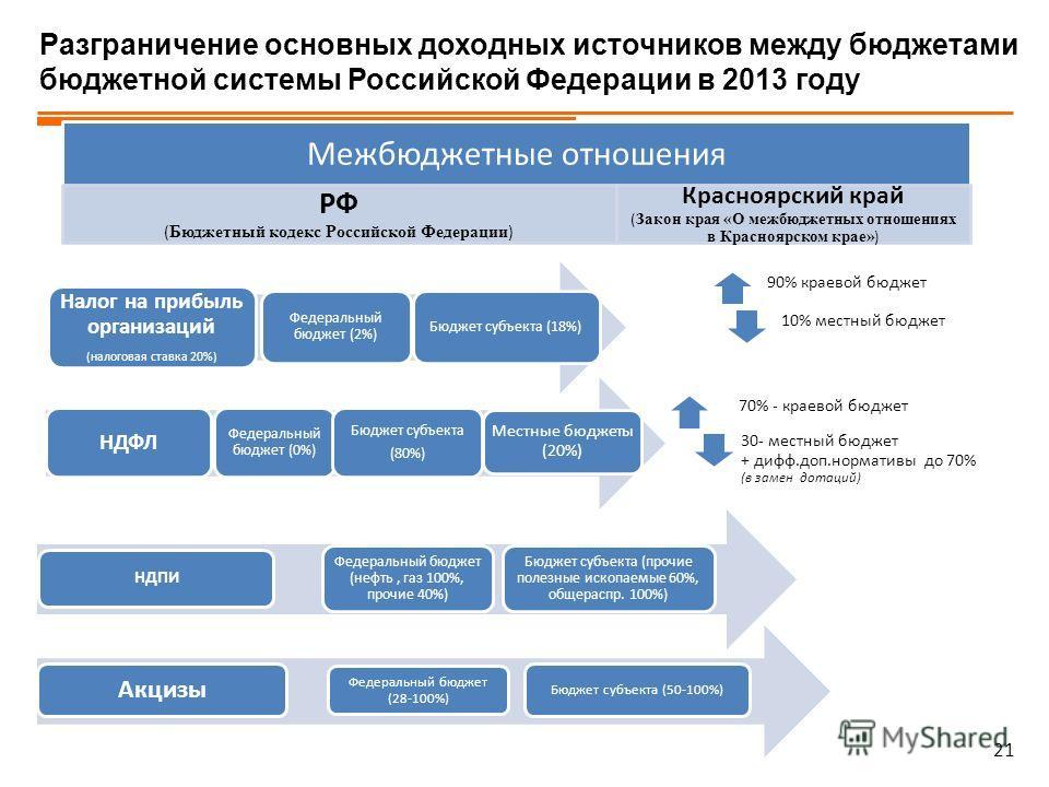 21 Разграничение основных доходных источников между бюджетами бюджетной системы Российской Федерации в 2013 году Налог на прибыль организаций (налоговая ставка 20%) Федеральный бюджет (2%) Бюджет субъекта (18%) 90% краевой бюджет 10% местный бюджет М