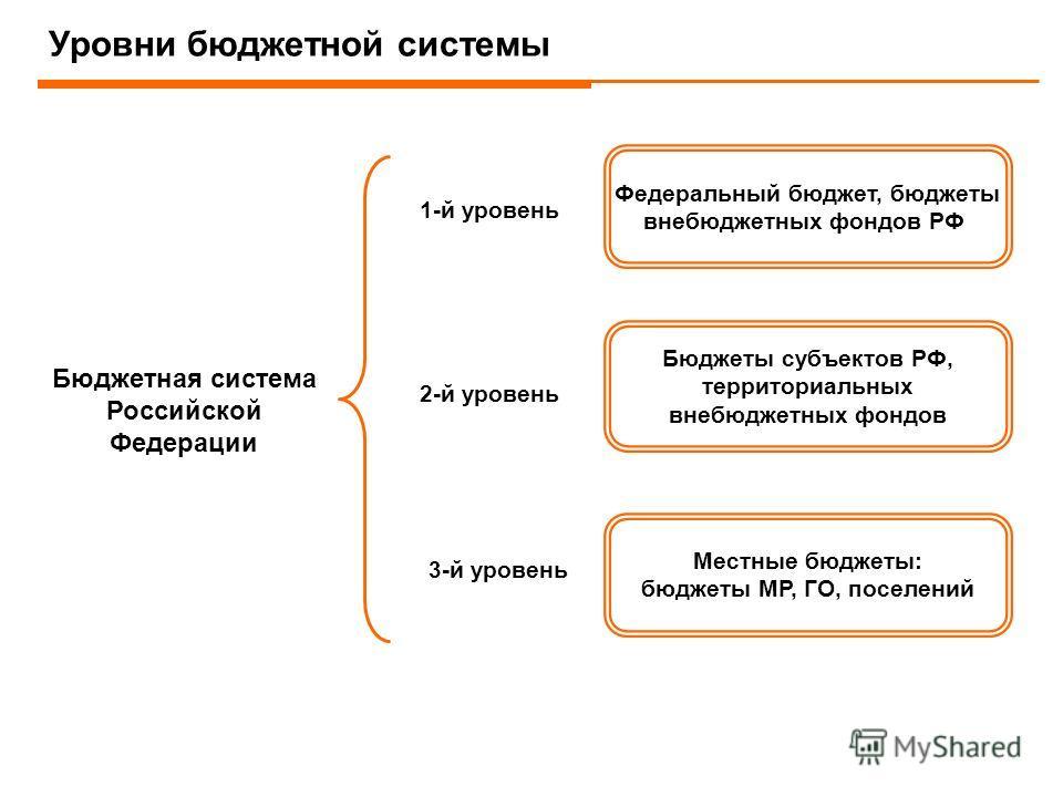 Уровни бюджетной системы Федеральный бюджет, бюджеты внебюджетных фондов РФ Бюджеты субъектов РФ, территориальных внебюджетных фондов Местные бюджеты: бюджеты МР, ГО, поселений Бюджетная система Российской Федерации 1-й уровень 2-й уровень 3-й уровен