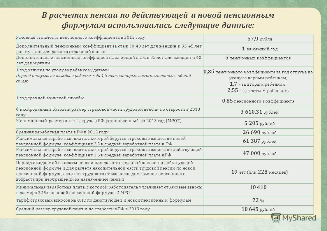 В расчетах пенсии по действующей и новой пенсионным формулам использовались следующие данные: Условная стоимость пенсионного коэффициента в 2013 году 57,9 рубля Дополнительный пенсионный коэффициент за стаж 30-40 лет для женщин и 35-45 лет для мужчин