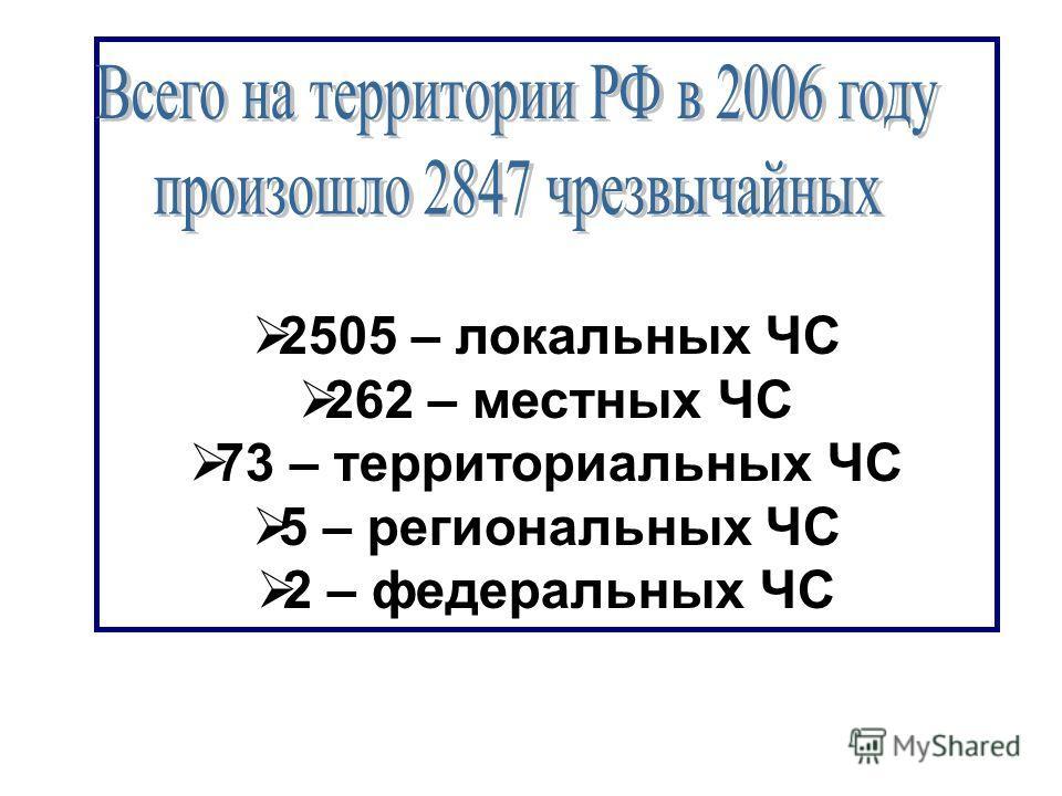 2505 – локальных ЧС 262 – местных ЧС 73 – территориальных ЧС 5 – региональных ЧС 2 – федеральных ЧС