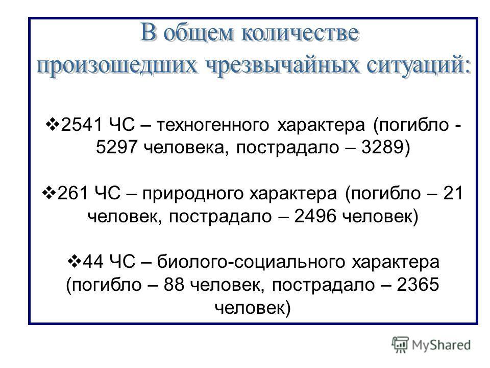 2541 ЧС – техногенного характера (погибло - 5297 человека, пострадало – 3289) 261 ЧС – природного характера (погибло – 21 человек, пострадало – 2496 человек) 44 ЧС – биолого-социального характера (погибло – 88 человек, пострадало – 2365 человек)