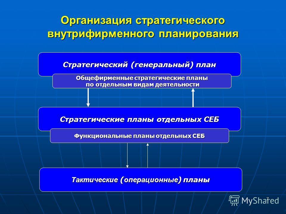 7 Организация стратегического внутрифирменного планирования Стратегический (генеральный) план Стратегические планы отдельных СЕБ Тактические ( операционные ) планы Общефирменные стратегические планы по отдельным видам деятельности по отдельным видам