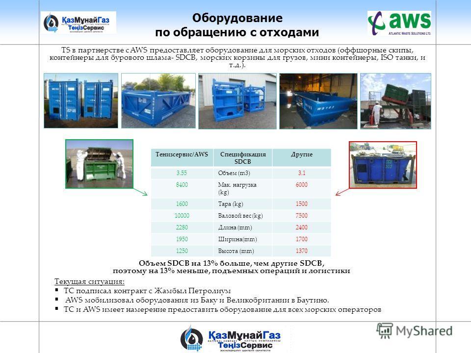 Оборудование по обращению с отходами Тенизсервис/AWS Спецификация SDCB Другие 3.55Объем (m3)3.1 8400Maк. нагрузка (kg) 6000 1600Тара (kg)1500 10000Валовой вес (kg)7500 2280Длина (mm)2400 1950Ширина(mm)1700 1250Высота (mm)1370 TS в партнерстве с AWS п