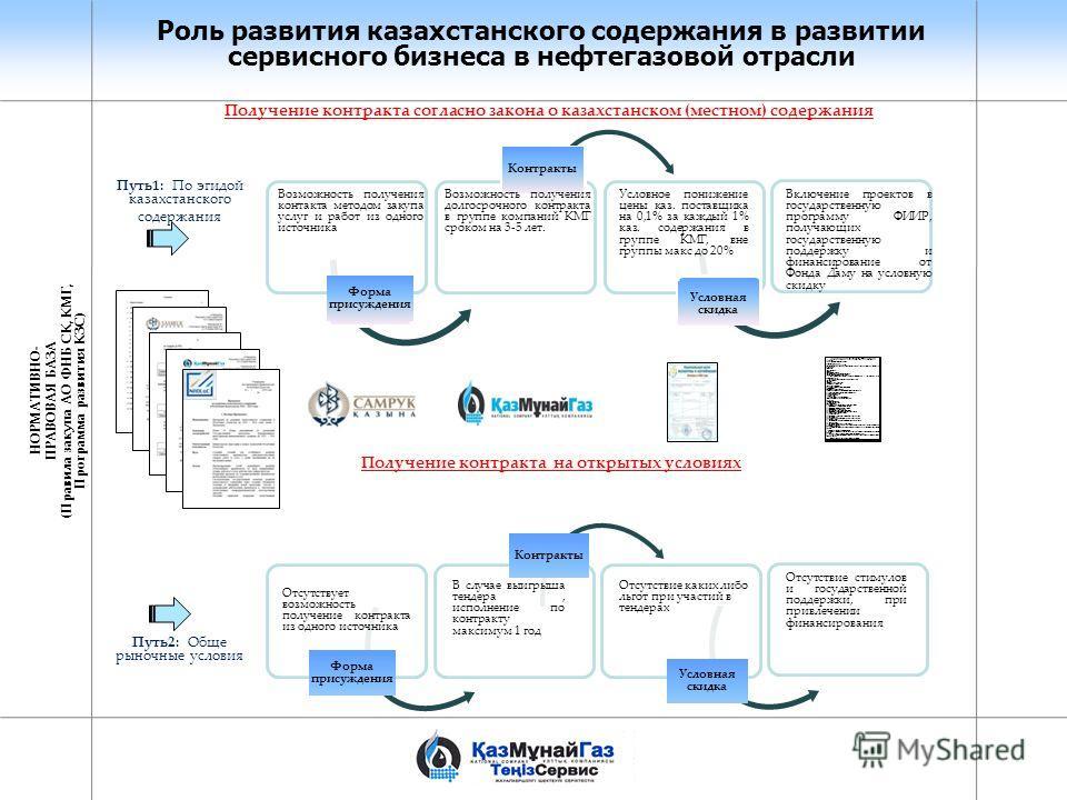 Роль развития казахстанского содержания в развитии сервисного бизнеса в нефтегазовой отрасли Форма присуждения Условная скидка Отсутствует возможность получение контракта из одного источника Контракты Получение контракта согласно закона о казахстанск