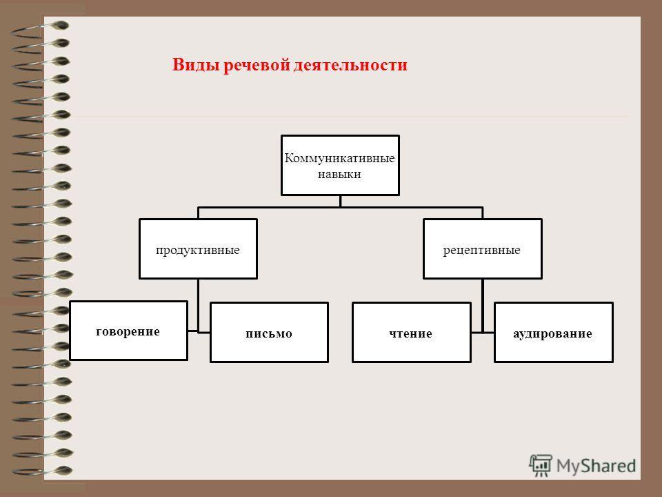 Коммуникативные навыки продуктивные говорение письмо рецептивные чтениеаудирование Виды речевой деятельности