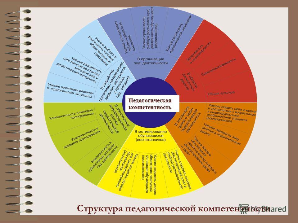 Структура педагогической компетентности Педагогическая компетентность