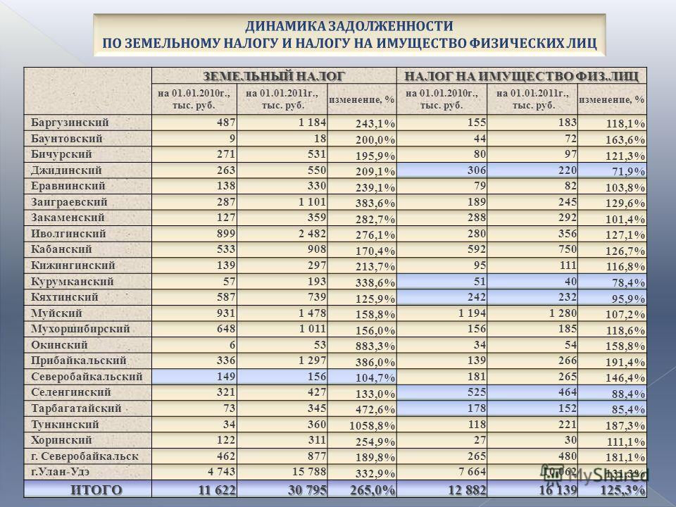 ЗЕМЕЛЬНЫЙ НАЛОГ НАЛОГ НА ИМУЩЕСТВО ФИЗ.ЛИЦ на 01.01.2010г., тыс. руб. на 01.01.2011г., тыс. руб. изменение, % на 01.01.2010г., тыс. руб. на 01.01.2011г., тыс. руб. изменение, % Баргузинский4871 184 243,1% 155183 118,1% Баунтовский918 200,0% 4472 163,