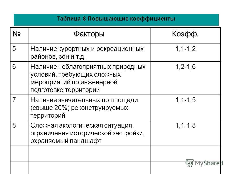 Таблица 8 Повышающие коэффициенты ФакторыКоэфф. 5Наличие курортных и рекреационных районов, зон и т.д. 1,1-1,2 6Наличие неблагоприятных природных условий, требующих сложных мероприятий по инженерной подготовке территории 1,2-1,6 7Наличие значительных