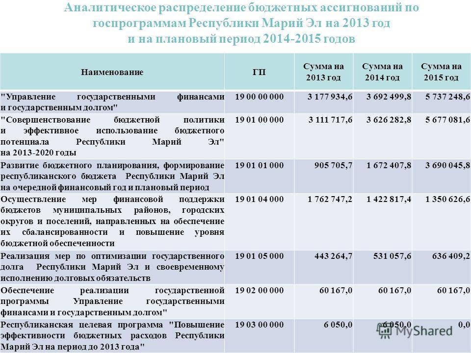 Аналитическое распределение бюджетных ассигнований по госпрограммам Республики Марий Эл на 2013 год и на плановый период 2014-2015 годов НаименованиеГП Сумма на 2013 год Сумма на 2014 год Сумма на 2015 год